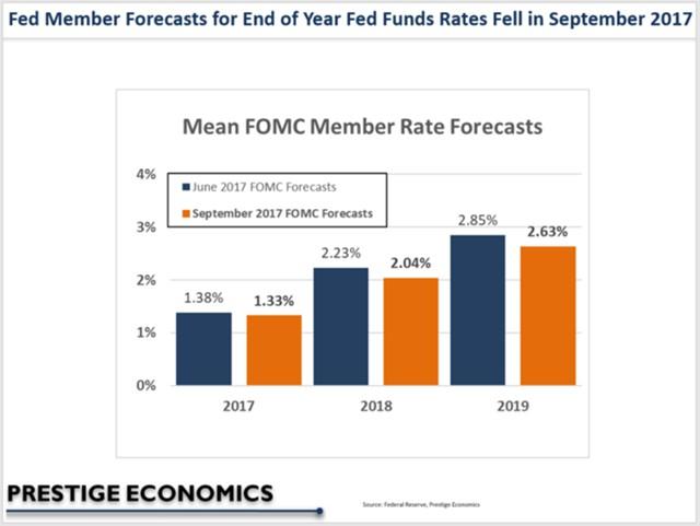 Решение ФРС - изменение