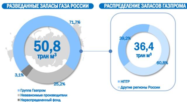 Газпром увеличит