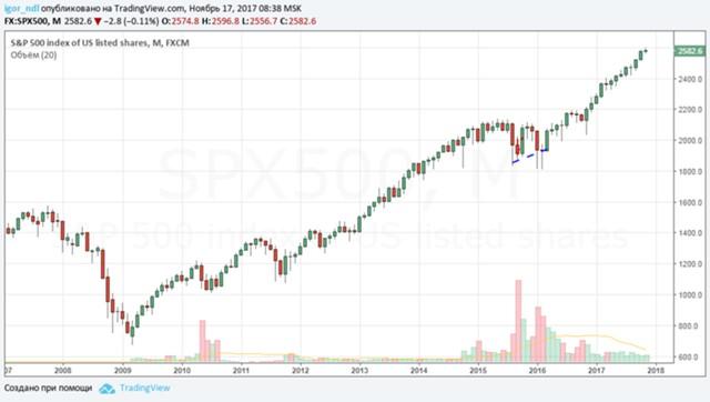 ФРС снова запустит QE и