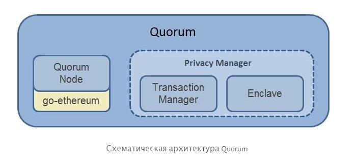 Quorum: инструмент для