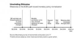 ЕЦБ: начало конца QE?