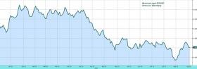Развивающиеся рынки