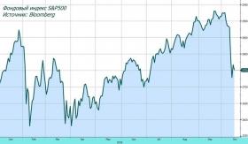 Рынок акций США: