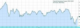 Обзор рынка: оживление