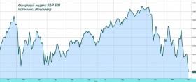 Фондовый рынок: усиление