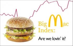 Индекс Биг-Мака и