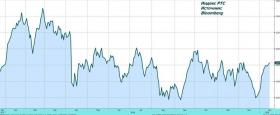 Рынки склоняются к