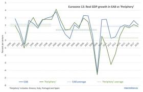 Разрушая мифы о евро: