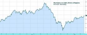 Обзор рынка: ОПЕК и