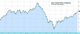 Обзор рынка: нефтяной