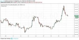 Падение рубля дало сбой