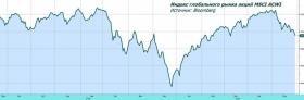 Рынки акций под