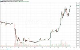 Bitcoin уже дороже $9