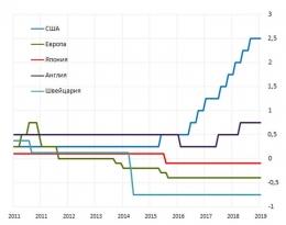 Зачем ФРС снижение ставок