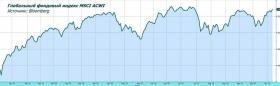 Обзор рынка: осторожный