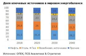 ОПЕК: взгляд на 2040 год
