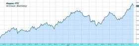 Рынок акций в режиме