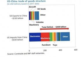 В сделке США и Китая